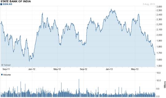 SBI 2 year chart